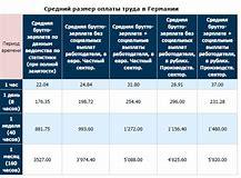 минимальная зарплата для работников в выборге 2018 год