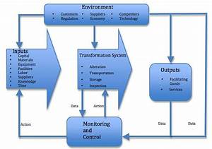 Different Types Of System In Mis