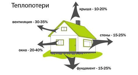 Классы энергоэффективности зданий и жилых домов определение и присвоение