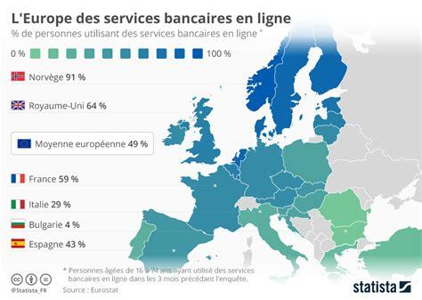 cartable en ligne europe chelles graphique l europe des services bancaires en ligne statista