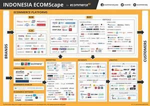 ECOMScape: Indonesia Ecommerce Landscape by ecommerceIQ