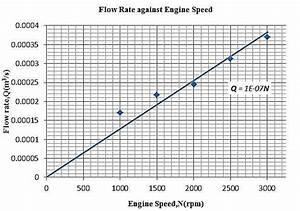 Graph Of Coolant Flow Rate Against Engine Speed