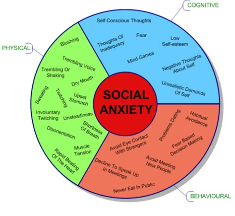 Overcome Your Social Anxiety  Kingston Hypnotherapy. Triage Signs. I M Signs. Number 13 Signs. Doh Signs Of Stroke. Heaven Signs. Paediatrics Signs. Lmca Signs. Symptom Clinical Signs