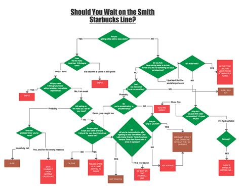 Should You Wait In The Smith Starbucks Line?