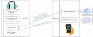 Amazon Opens Alexa To All Bluetooth Headphones  U2013 Channelnews