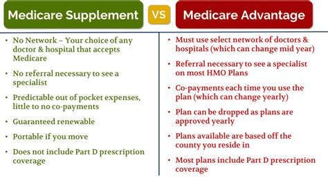 medicare insurance  wise option