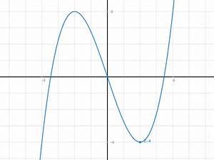 Hochpunkt Berechnen : hochpunkt extrempunkte hoch und tiefpunkte von f x 1 4 x 3 3x berechnen mathelounge ~ Themetempest.com Abrechnung
