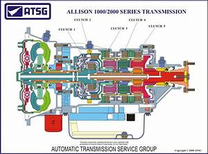 Atsg Allison 1000  2000 Color Cutaway Poster