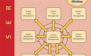 Pmbok Guide 5th Edition And Agile Project Management