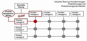 Basis Einer Matrix Online Berechnen : produktmanagement richtig organisieren produktmanagement social media produktmanagement ~ Themetempest.com Abrechnung