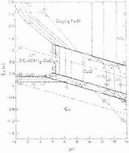 Pourbaix 51 Diagram For Copper