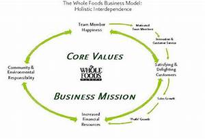 What Are Core Values of a Company? - Definition & Examples ...