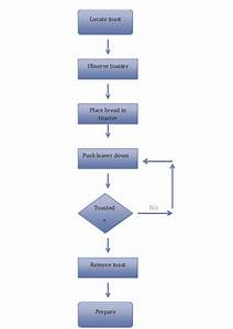 Flowcharts  Simple And Effective To Use