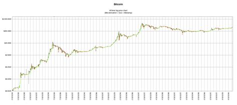 bitcoin  time price chart logarithmic scale