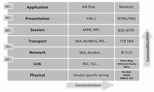 It Transformation With Soa