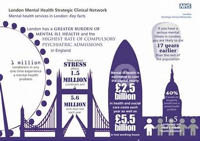 Mental Facts Health London Key Services Positive