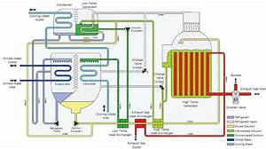 How Does An Absorption Chiller Work