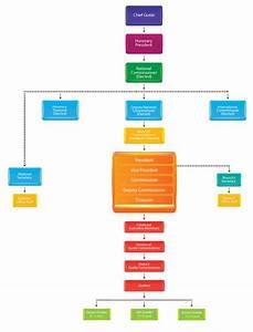 Organizational Structure  U2013 Pakistan Girl Guides Association
