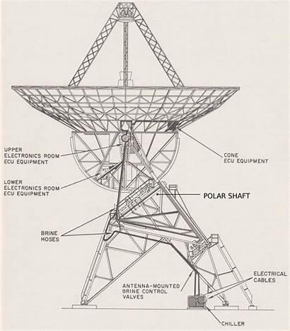 Antenna Telescope Polar Antennas Diagram Hartrao Schematic