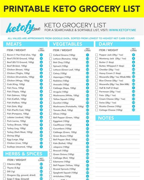 keto grocery list  net carbs printable downloadable