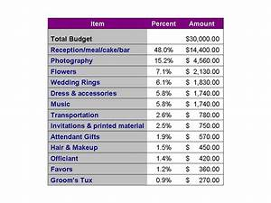 ottawa wedding planners commentary on a wedding budget With wedding budget percentages