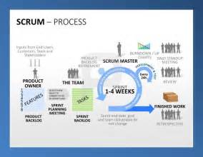 professional scrum powerpoint templates visualize a