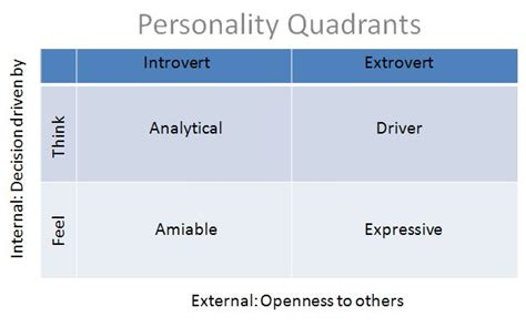 Four Basic Personality Styles