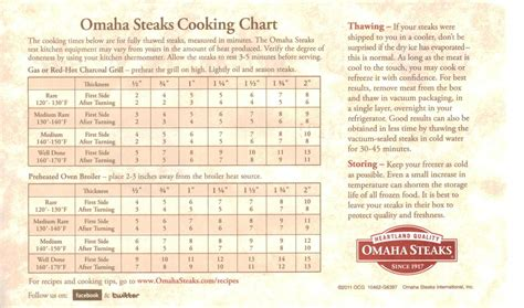 steak grilling chart - Dolap.magnetband.co