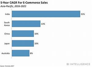 THE GLOBAL E-COMMERCE LANDSCAPE: How emerging markets will ...