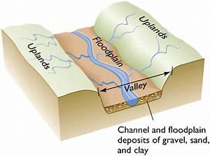 Landforms In The World  Fluvial Landform  13  Floodplain