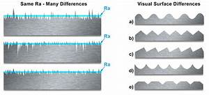 Surface Roughness Chart Iso Finishing
