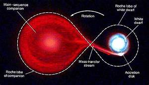 Chandra :: Educational Materials :: Stellar Evolution ...