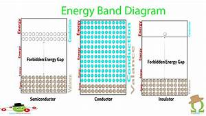 Band Diagram Tutorial Semiconductor