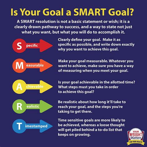 smart goal setting smarter goals gallery
