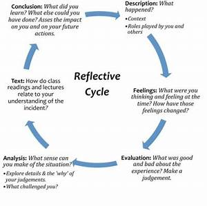 unit 2 what is gibb39s cycle of reflection knilt With gibbs reflective model template