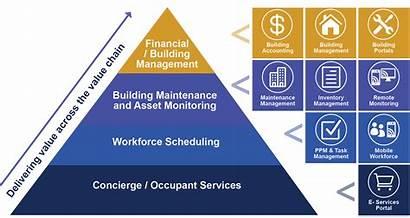 Management Property Key Fm Pyramid Icons Facilities