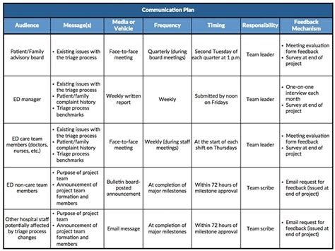 Communication Plan Template Communication Plan Template Beepmunk