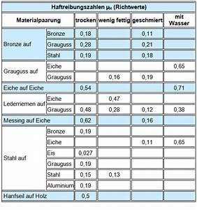 Kies Berechnen : haftreibung berechnen ~ Themetempest.com Abrechnung