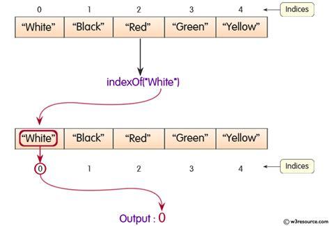 Java Indexof Method