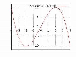 Nullstellen Berechnen Funktion 3 Grades : funktion 3 grades bestimmen berpr fen ~ Themetempest.com Abrechnung