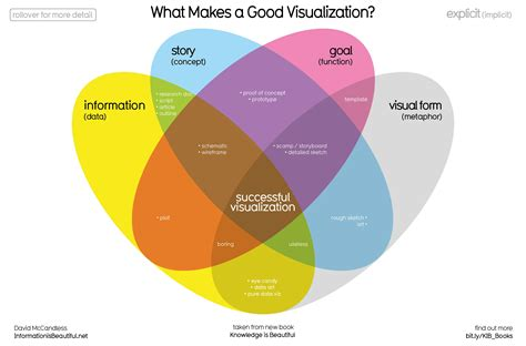 what makes a architect what makes a good data visualization information is beautiful