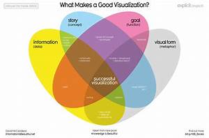 Information Is Beautiful Author On What Makes A Good Data