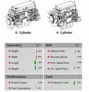 Reducing The Number Of Cylinders Of Commercial Engines