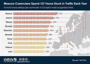 World Coffee Price Chart Chart Moscow Commuters Spend 127 Hours Stuck In Traffic