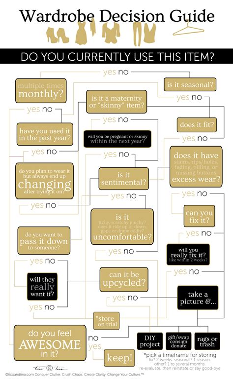 Minimalist Wardrobe Editing Decision Guide Infographic