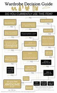 Minimalist Wardrobe Editing Decision Guide Infographic