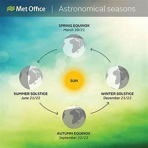 Summer Solstice 2017  When Is The First Day Of Summer This