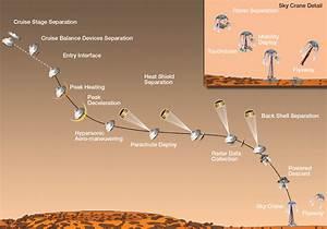 Timeline of Major Mission Events During Curiosity's ...