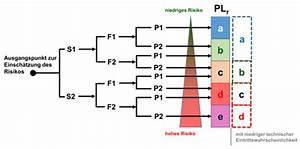 Performance Level Berechnen : en iso 13849 risiko und performance level ~ Themetempest.com Abrechnung