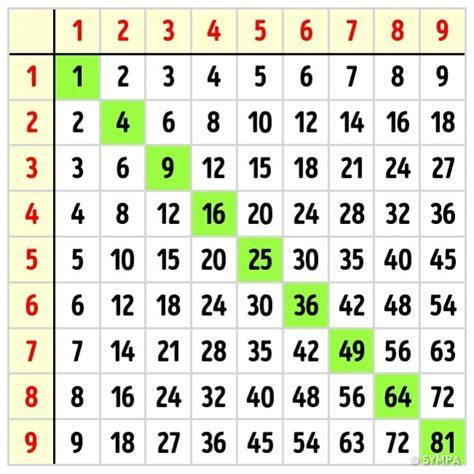 Comment Apprendre Les Tables De Multiplication Simplement